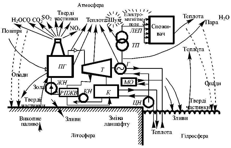 Рисунок 1.2 – Схема взаємодії